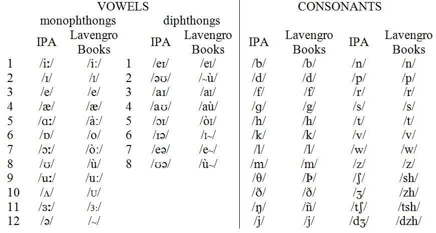 how to read pronunciation symbols